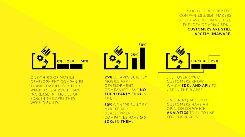 app development market - sdk api usage